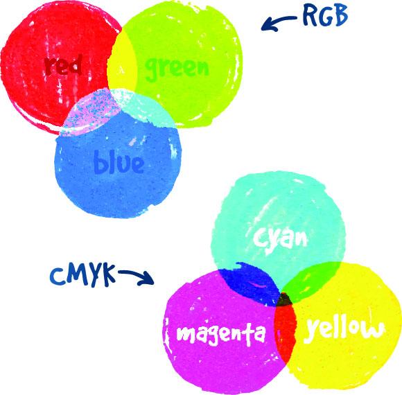 RGB Circles vs CMYK Circles