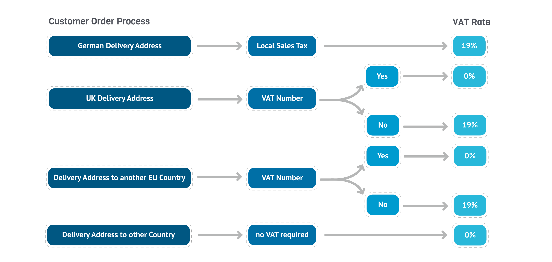 VAT process